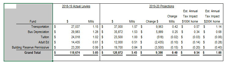 This image is a table of the projected levies for the 5 funds Transportation (1.57 mills, .42 mills higher than last year), Bus depreciation (1.53 Mills, .25 mills higher than last year), Tuition (1.00 mills, .02 lower than last year), Adult Ed (.51, .1 lower than last year), and Building Reserve (.84, 0.15 lower than last year.).