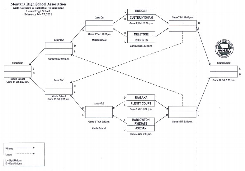 Girls Southern C Bracket 2021